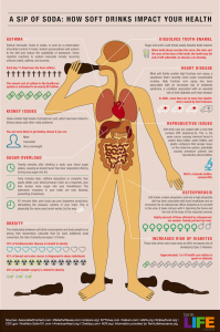 how-soft-drinks-impact-your-health_50290aa3cdcba